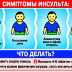 Всемирный день борьбы с инсультом: знать, чтобы предупредить