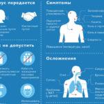 Коронавирус: мифы и реальность