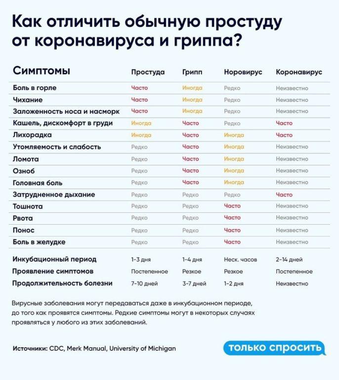 Информация по коронавирусу в Виноградовском районе и Архангельской области на 29 марта 2020 года