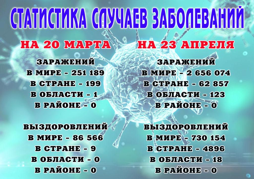 Статистические данные по коронавирусу: обстановка в Виноградовском районе остается благополучной