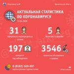 В Поморье семь новых случаев коронавирусной инфекции