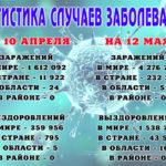 Статистические данные по коронавирусу: как меняется обстановка в мире, стране и области