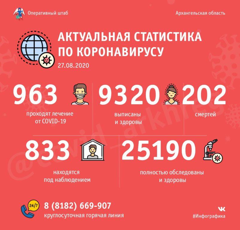 Оперативно: в Поморье 963 человека проходят лечение от COVID-19, 9320– уже поправились