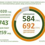 План капремонта многоквартирных домов в Архангельской области на 2020 год выполнен на 79 процентов
