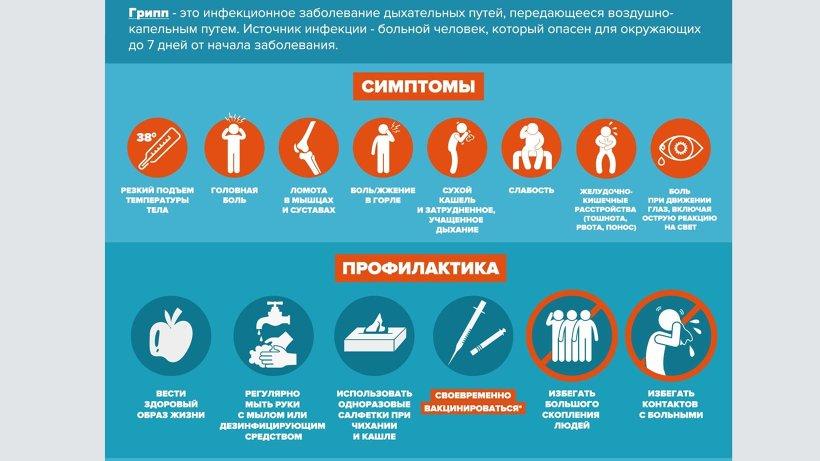 Заболеваемость ОРВИ в Архангельской области не превышает эпидемический порог