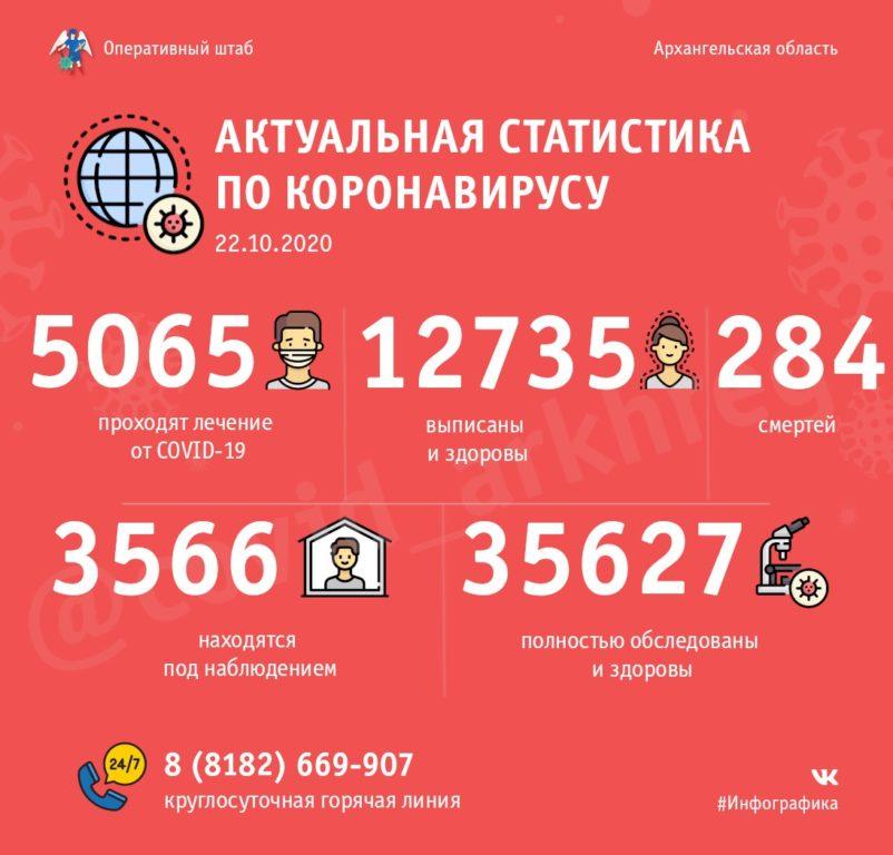 Оперативно: в Поморье 5065 человек проходят лечение от COVID-19, 12 735– уже поправились