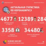 Оперативно: в Поморье 4 677 человек проходят лечение от COVID-19, 12 389– уже поправились