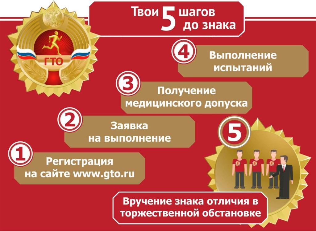 Идёт приём заявок на выполнение ВФСК ГТО в Виноградовском районе