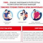 Заболеваемость ОРВИ в Архангельской области– ниже эпидемического порога