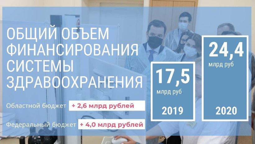 Александр Цыбульский: «Три с половиной миллиарда на развитие здравоохранения необходимо использовать рационально и эффективно»