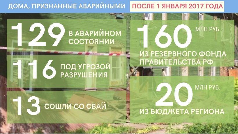 Почти 180 млн рублей в Архангельской области будет направлено на расселение жителей домов, сошедших со свай