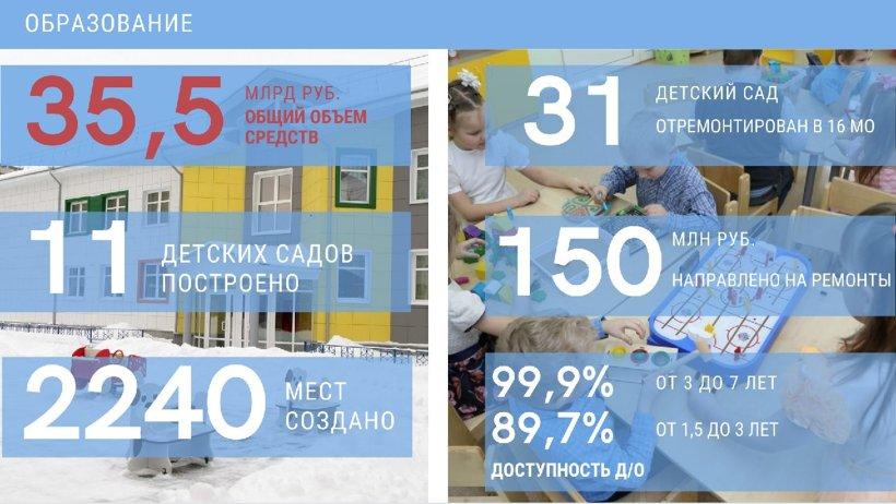 В сферу образования Архангельской области в 2020 году направлено более 35,5 млрд рублей