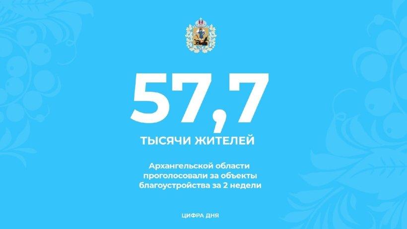 57,7 тысячи жителей Поморья проголосовали за объекты благоустройства за две недели